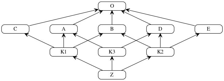 C3 Linearization Graph
