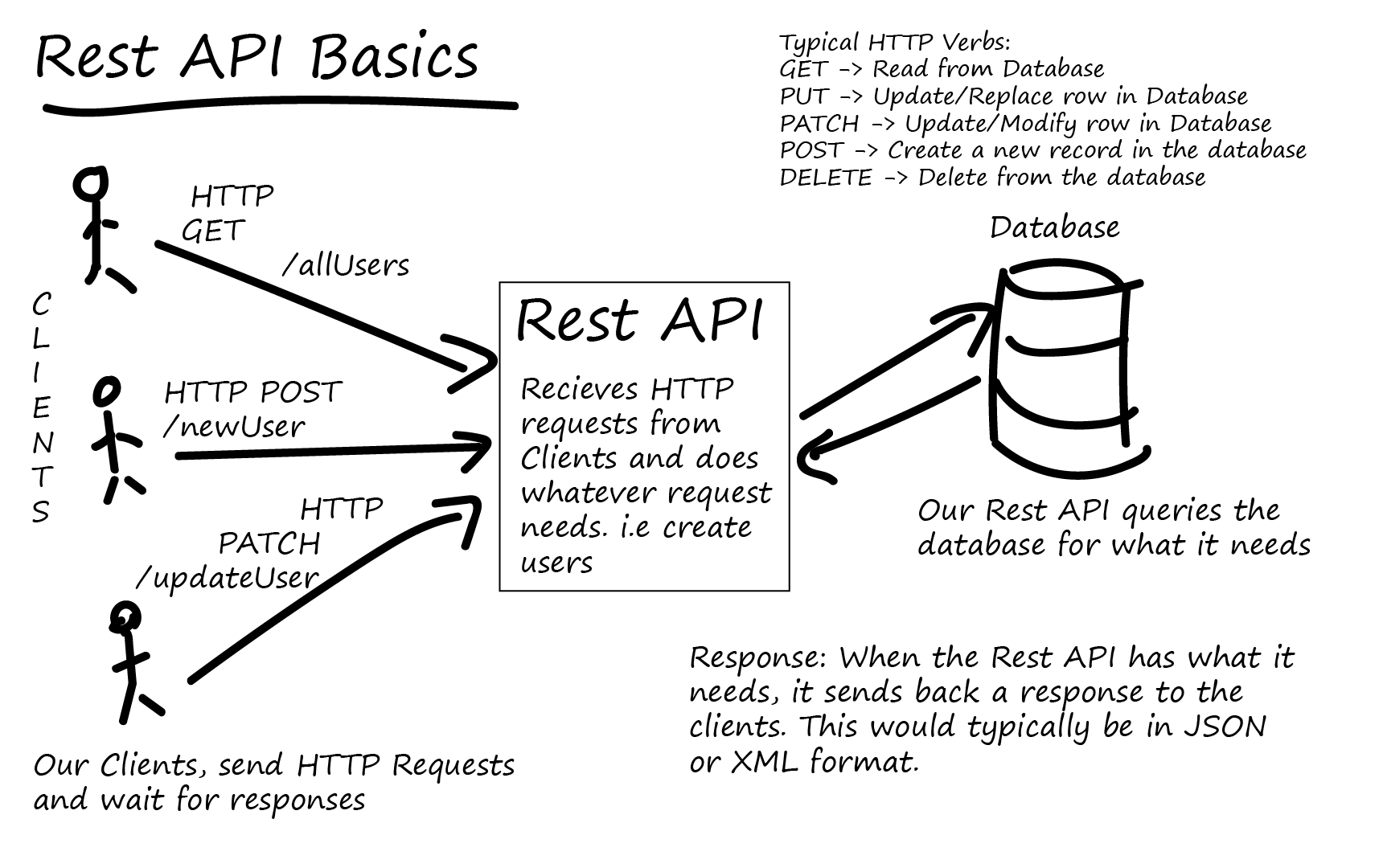 What is a RESTful API? | TutorialEdge net